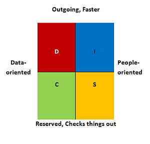 DISC personality characteristics